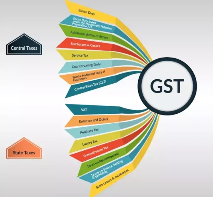 GST Rule in India